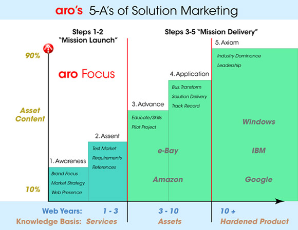 aro's 5A's of Solution Marketing